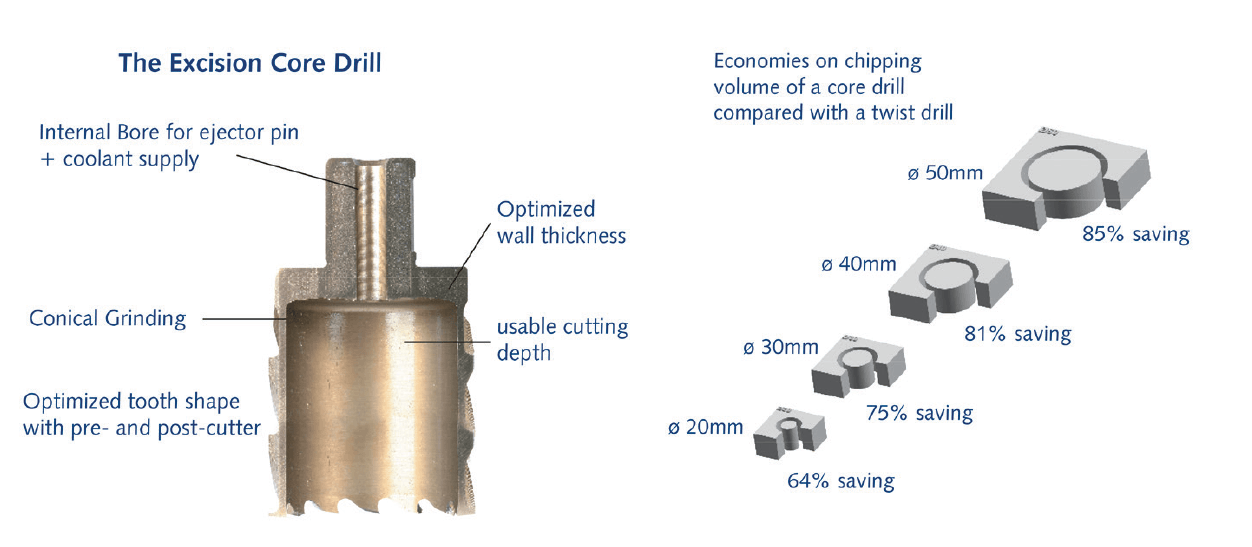 Excision Core Drill